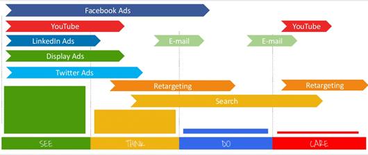 AltVijf Blog - Google AdWords - Aankooptrechter
