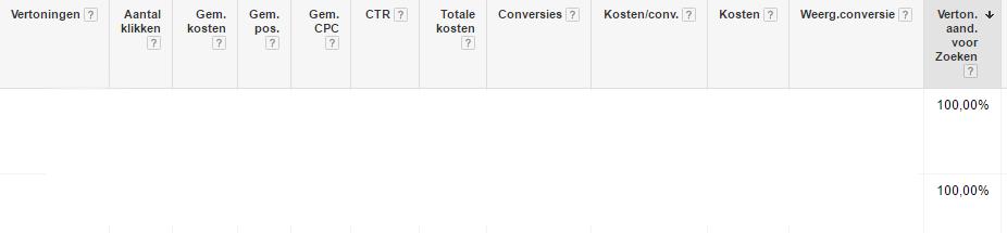 AltVijf Blog - Google AdWords - Vertoningsaandeel voor zoeken
